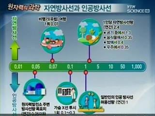 [원자력의 과학] 4부 - 방사능의 오해와 진실