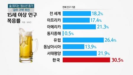 술마시는 청소년 많다...'금주 구역' 추진