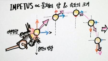 [궁금한 S] 물체의 움직임은 '무엇' 때문에 발생하는 걸까?