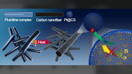 탄소 껍질로 촉매 감쌌더니 친환경 연료전지 수명 4배↑