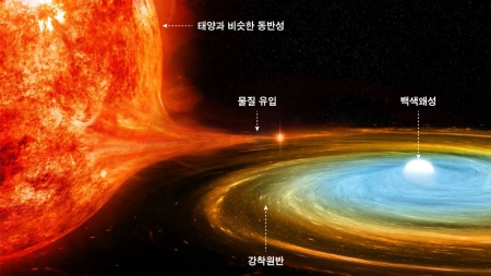 지구에서 가장 멀리 떨어진 왜소신성 발견