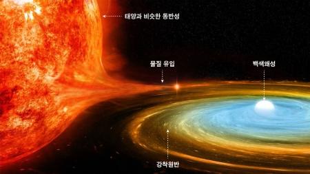 [별별이야기] 지구와 가장 먼 거리의 왜소신성 발견