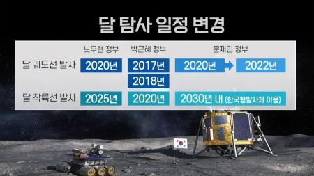 달 궤도선 2022년 7월 발사...19개월 연기
