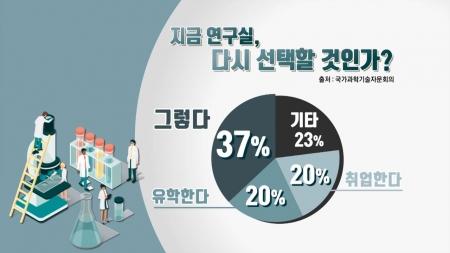 """[과학본색] 이공계 대학원생 63% """"지금 연구실 다시 선택 안 해"""""""