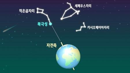 [별별이야기] 1년 내내 관측 가능…북쪽 하늘 별자리