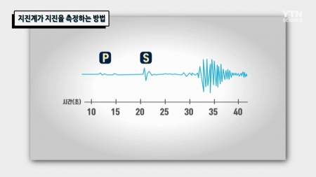 지진계가 지진을 측정하는 방법