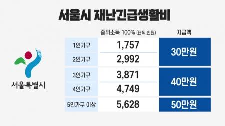 서울시, 117만 가구에 재난생활비 30-50만 원 긴급지원