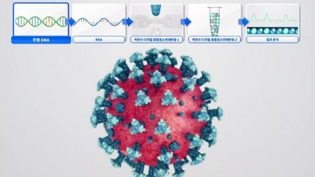 코로나19 진단 정확성 높이는 유전자 표준물질 개발