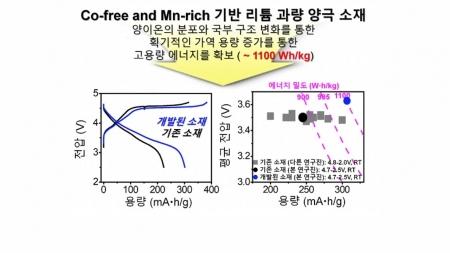 전기차 배터리 에너지 밀도 높이는 리튬 전지 개발