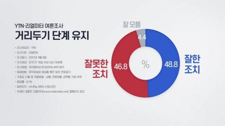 '거리두기 유지' 찬반 팽팽...긍정 48% vs 부정 46%