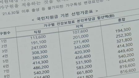 4인 가구 직장 건보료 30만 8,300원 이하면 국민지원금 지급