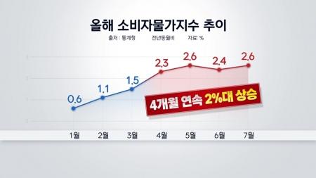 농축산물·유류·집세 다 올랐다...물가 4개월 연속 2%대 상승