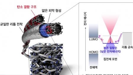 무거운 음극재 없앤 차세대 리튬 전지 구조 개발